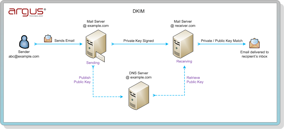 Email Identity Protection - DKIM